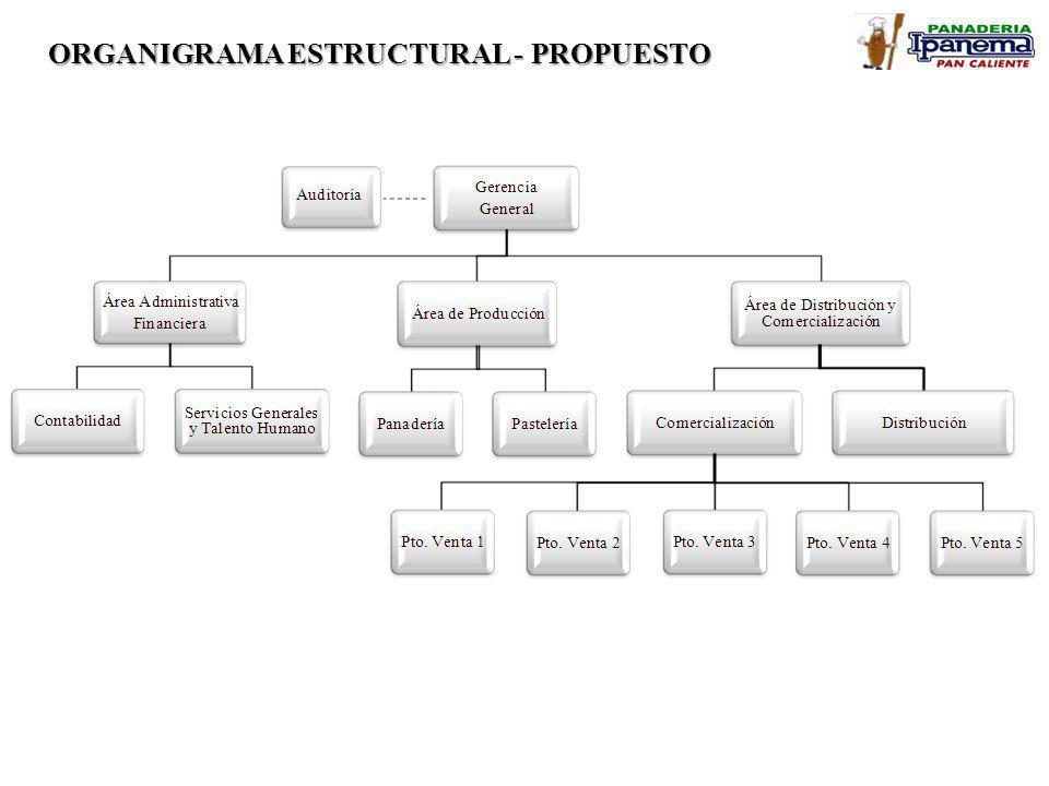 ORGANIGRAMA ESTRUCTURAL - PROPUESTO