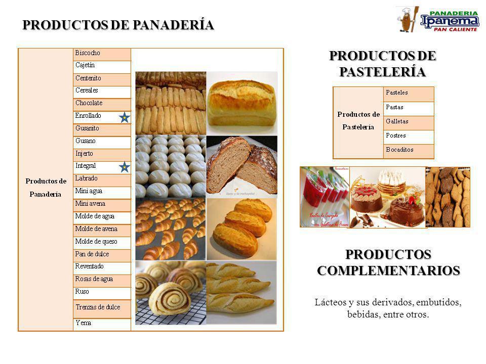 PRODUCTOS DE PANADERÍA PRODUCTOS DE PASTELERÍA PRODUCTOSCOMPLEMENTARIOS Lácteos y sus derivados, embutidos, bebidas, entre otros.
