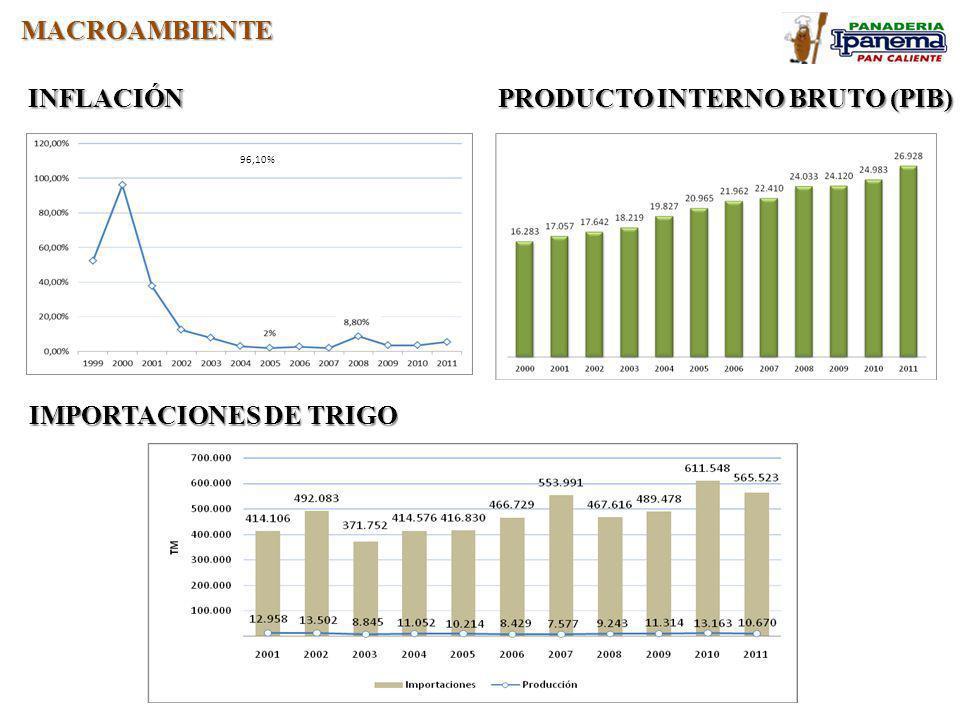 MACROAMBIENTE INFLACIÓN 96,10% PRODUCTO INTERNO BRUTO (PIB) IMPORTACIONES DE TRIGO