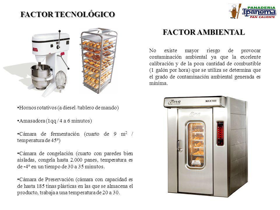 FACTOR TECNOLÓGICO FACTOR AMBIENTAL Hornos rotativos (a diesel /tablero de mando) Amasadora (1qq / 4 a 6 minutos) Cámara de fermentación (cuarto de 9 m 2 / temperatura de 45º) Cámara de congelación (cuarto con paredes bien aisladas, congela hasta 2.000 panes, temperatura es de -4º en un tiempo de 30 a 35 minutos.