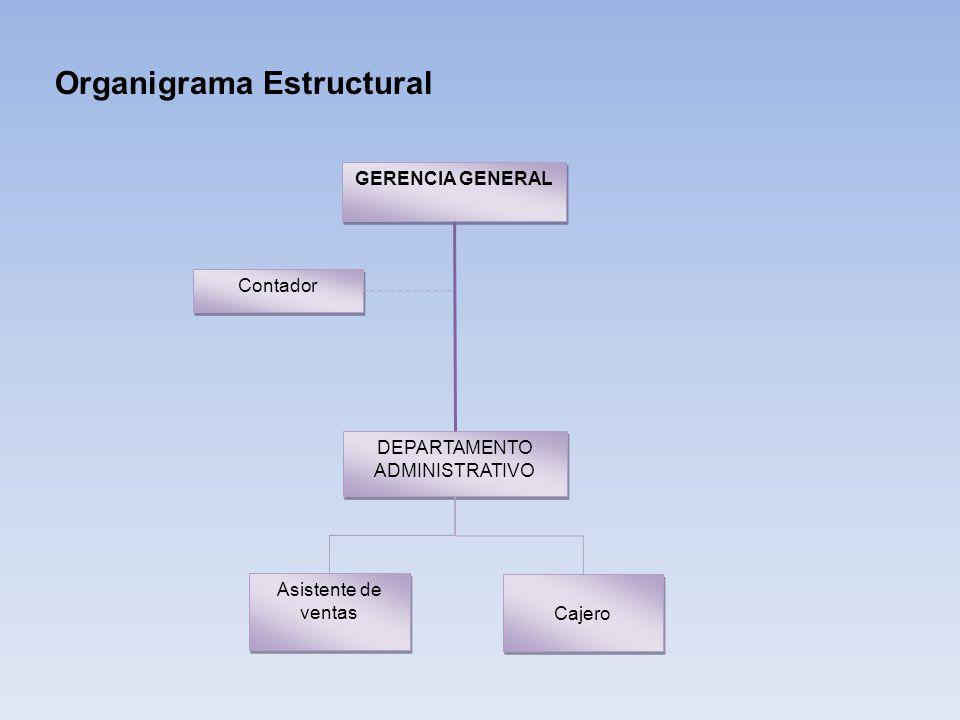 Organigrama Estructural GERENCIA GENERAL DEPARTAMENTO ADMINISTRATIVO Contador Cajero Asistente de ventas