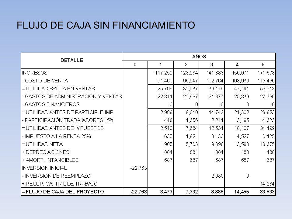 FLUJO DE CAJA SIN FINANCIAMIENTO