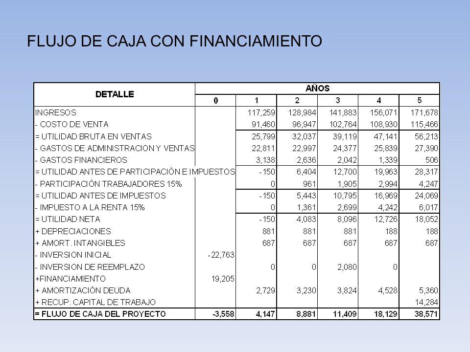 TMAR DEL PROYECTO TMAR del Proyecto = Tasa pasiva + inflación + tasa de riesgo TMAR del Proyecto = 4,55% + 5,24% + 10% TMAR del Proyecto = 19,79% TMAR DEL INVERSIONISTA