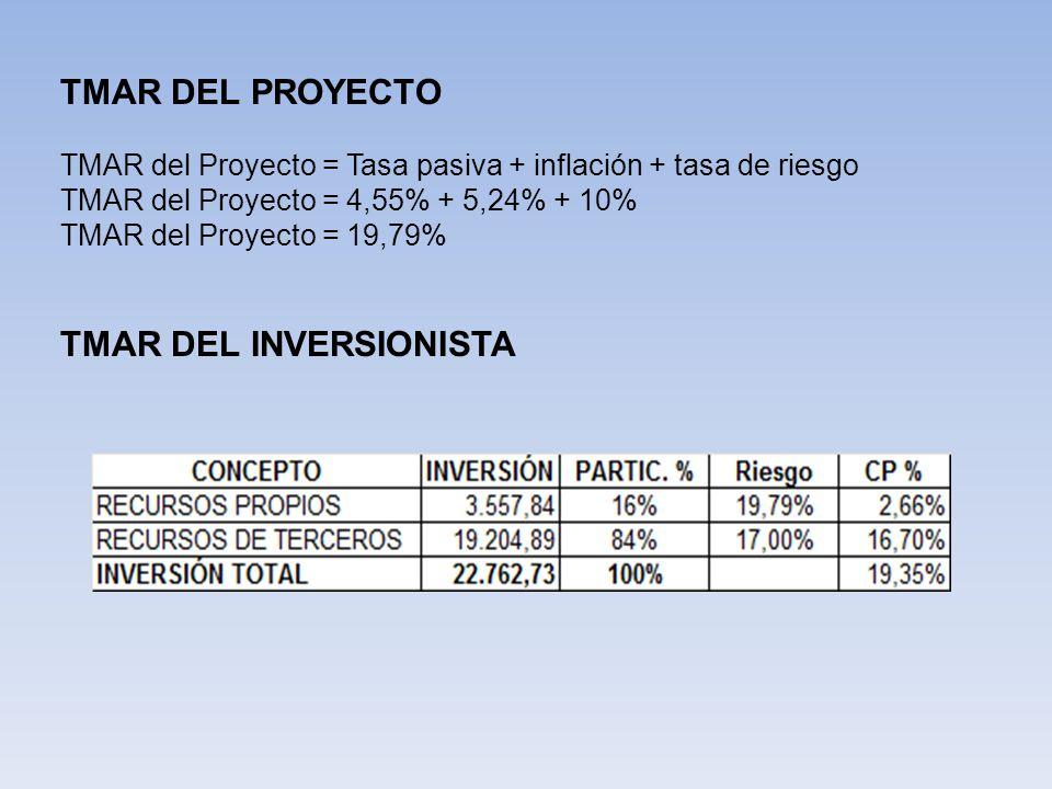 VALOR ACTUAL NETO SIN FINANCIAMIENTO VALOR ACTUAL NETO CON FINANCIAMIENTO AÑO 012345 FLUJO DE CAJA 3,4737,3328,88614,45533,533 TASA DESCUENTO 19.79% FLUJOS ACTUALIZADOS 2,9005,1095,1707,02013,595 INVERSION INICIAL-22,763 VAN DEL PROYECTO11,030 AÑO012345 FLUJO DE CAJA 4,1478,88111,40918,12938,571 TASA DESCUENTO 19.35% FLUJOS ACTUALIZADOS 3,4756,2356,7108,93415,925 INVERSION INICIAL-19,205 VAN DEL INVERSIONISTA22,073