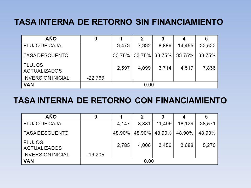 TASA INTERNA DE RETORNO SIN FINANCIAMIENTO TASA INTERNA DE RETORNO CON FINANCIAMIENTO AÑO012345 FLUJO DE CAJA 3,4737,3328,88614,45533,533 TASA DESCUENTO 33.75% FLUJOS ACTUALIZADOS 2,5974,0993,7144,5177,836 INVERSION INICIAL-22,763 VAN0.00 AÑO012345 FLUJO DE CAJA 4,1478,88111,40918,12938,571 TASA DESCUENTO 48.90% FLUJOS ACTUALIZADOS 2,7854,0063,4563,6885,270 INVERSION INICIAL-19,205 VAN0.00
