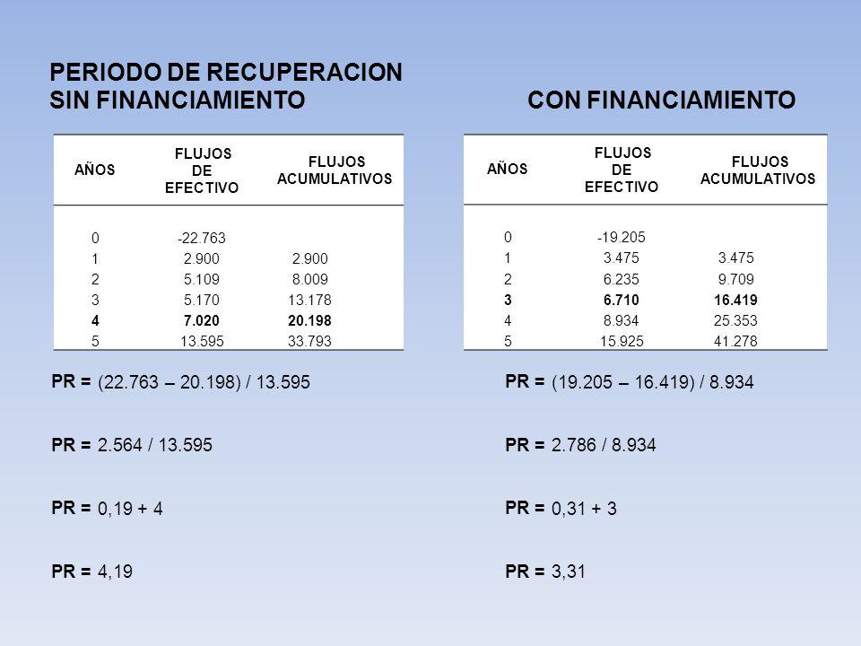 PERIODO DE RECUPERACION SIN FINANCIAMIENTO CON FINANCIAMIENTO AÑOS FLUJOS DE EFECTIVO FLUJOS ACUMULATIVOS 0-22.763 12.900 25.1098.009 35.17013.178 47.02020.198 5 13.595 33.793 PR = (22.763– 20.198) / 13.595 PR = 2.564 / 13.595 PR = 0,19 + 4 PR = 4,19 AÑOS FLUJOS DE EFECTIVO FLUJOS ACUMULATIVOS 0-19.205 13.475 26.2359.709 36.71016.419 48.93425.353 5 15.925 41.278 PR = (19.205– 16.419) / 8.934 PR = 2.786 / 8.934 PR = 0,31 + 3 PR = 3,31
