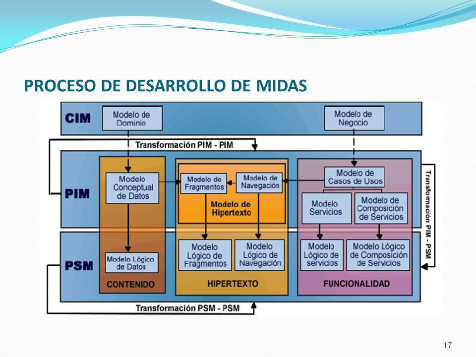 PROCESO DE DESARROLLO DE MIDAS 17