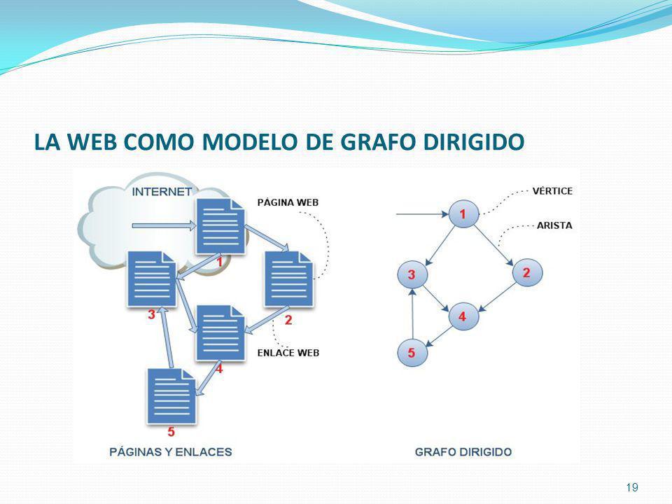 LA WEB COMO MODELO DE GRAFO DIRIGIDO 19