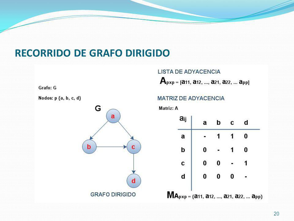 RECORRIDO DE GRAFO DIRIGIDO 20