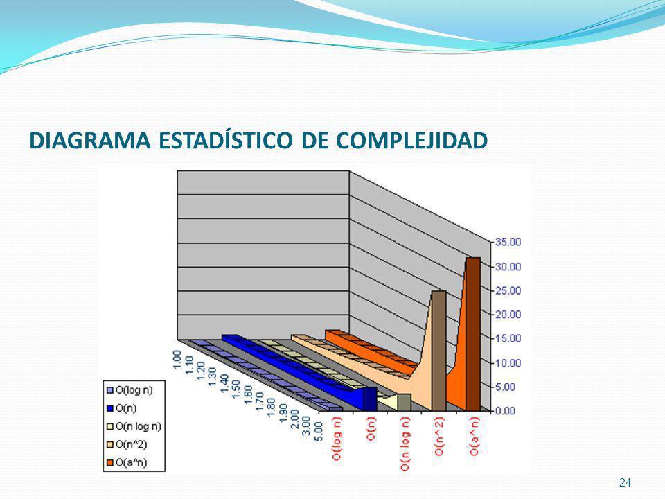 DIAGRAMA ESTADÍSTICO DE COMPLEJIDAD 24