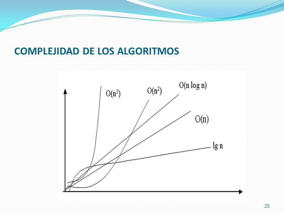 COMPLEJIDAD DE LOS ALGORITMOS 25