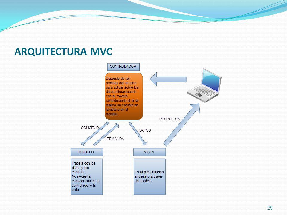 ARQUITECTURA MVC 29