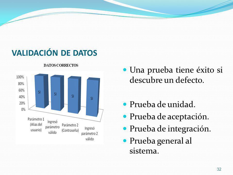 VALIDACIÓN DE DATOS 32 DATOS CORRECTOS Una prueba tiene éxito si descubre un defecto.