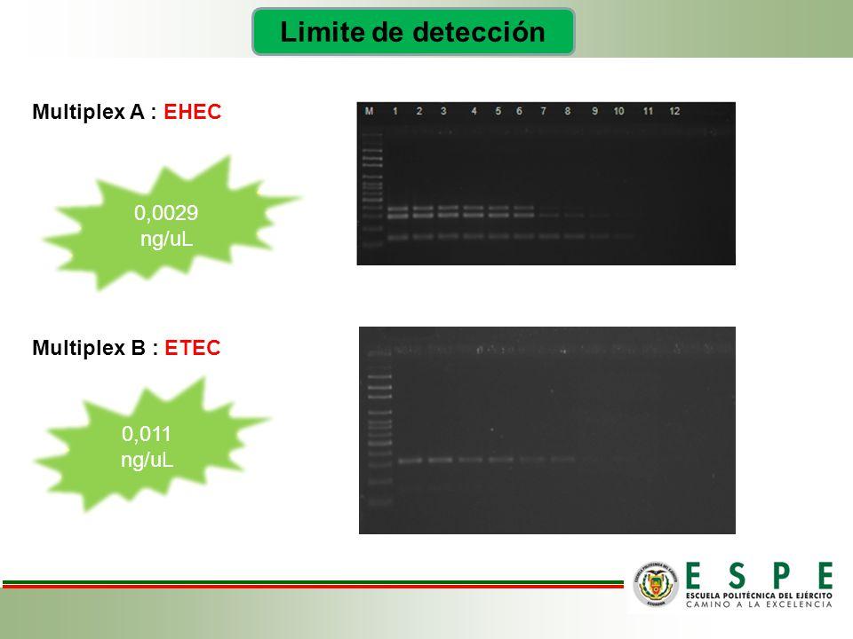 Limite de detección Multiplex A : EHEC Multiplex B : ETEC 0,0029 ng/uL 0,011 ng/uL