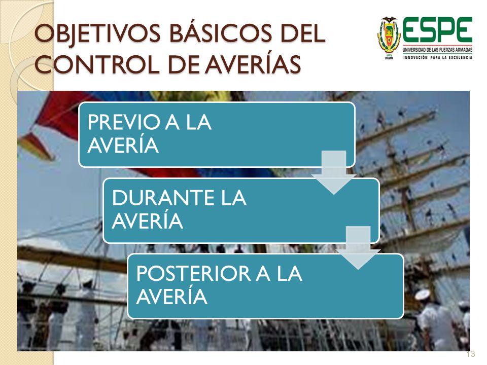 OBJETIVOS BÁSICOS DEL CONTROL DE AVERÍAS PREVIO A LA AVERÍA DURANTE LA AVERÍA POSTERIOR A LA AVERÍA 13