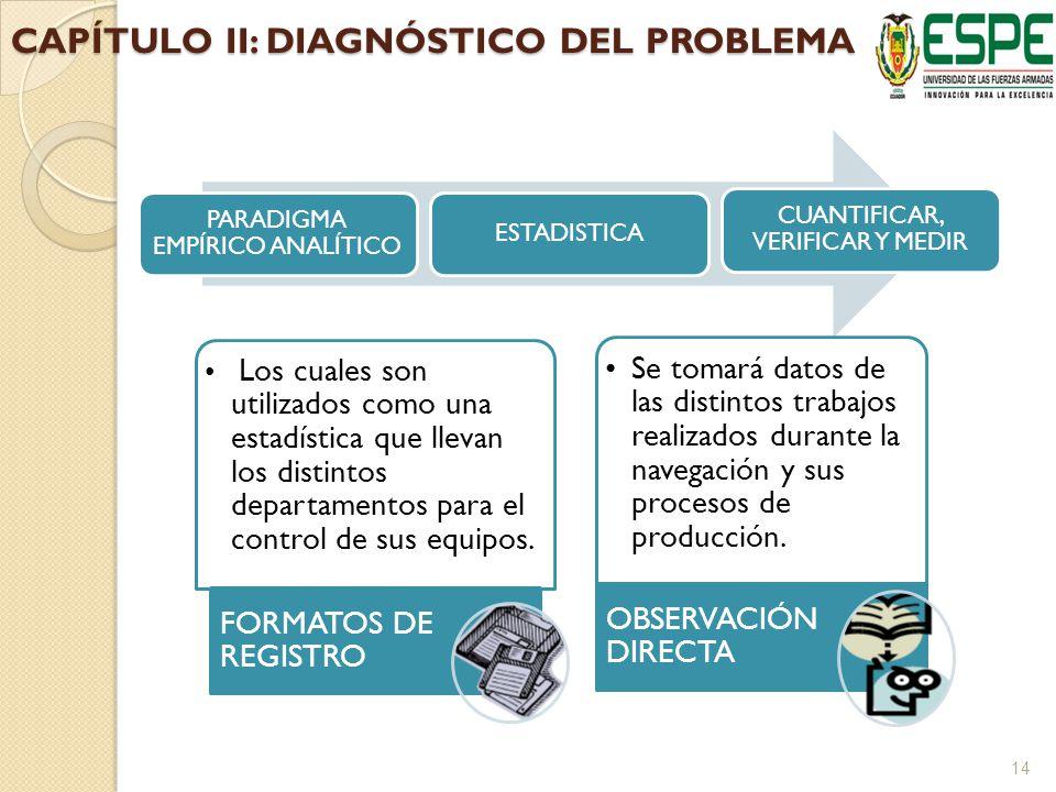 CAPÍTULO II: DIAGNÓSTICO DEL PROBLEMA PARADIGMA EMPÍRICO ANALÍTICO ESTADISTICA CUANTIFICAR, VERIFICAR Y MEDIR Los cuales son utilizados como una estadística que llevan los distintos departamentos para el control de sus equipos.