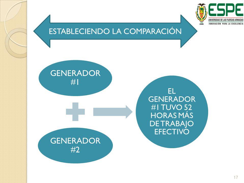GENERADOR #1 GENERADOR #2 EL GENERADOR #1 TUVO 52 HORAS MÁS DE TRABAJO EFECTIVO ESTABLECIENDO LA COMPARACIÓN 17