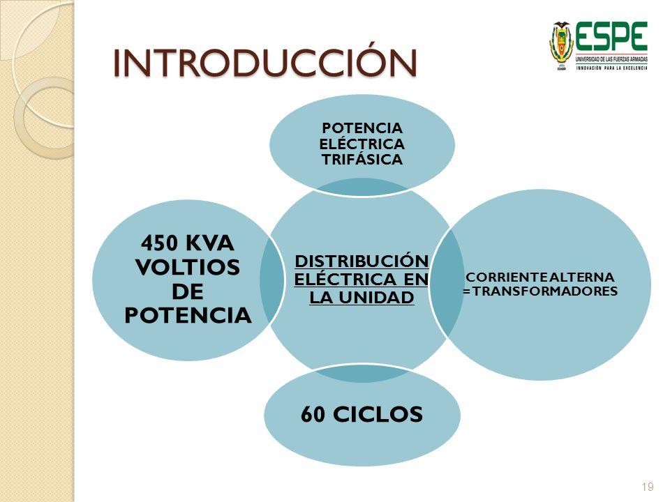 INTRODUCCIÓN DISTRIBUCIÓN ELÉCTRICA EN LA UNIDAD POTENCIA ELÉCTRICA TRIFÁSICA CORRIENTE ALTERNA = TRANSFORMADORES 60 CICLOS 450 KVA VOLTIOS DE POTENCIA 19