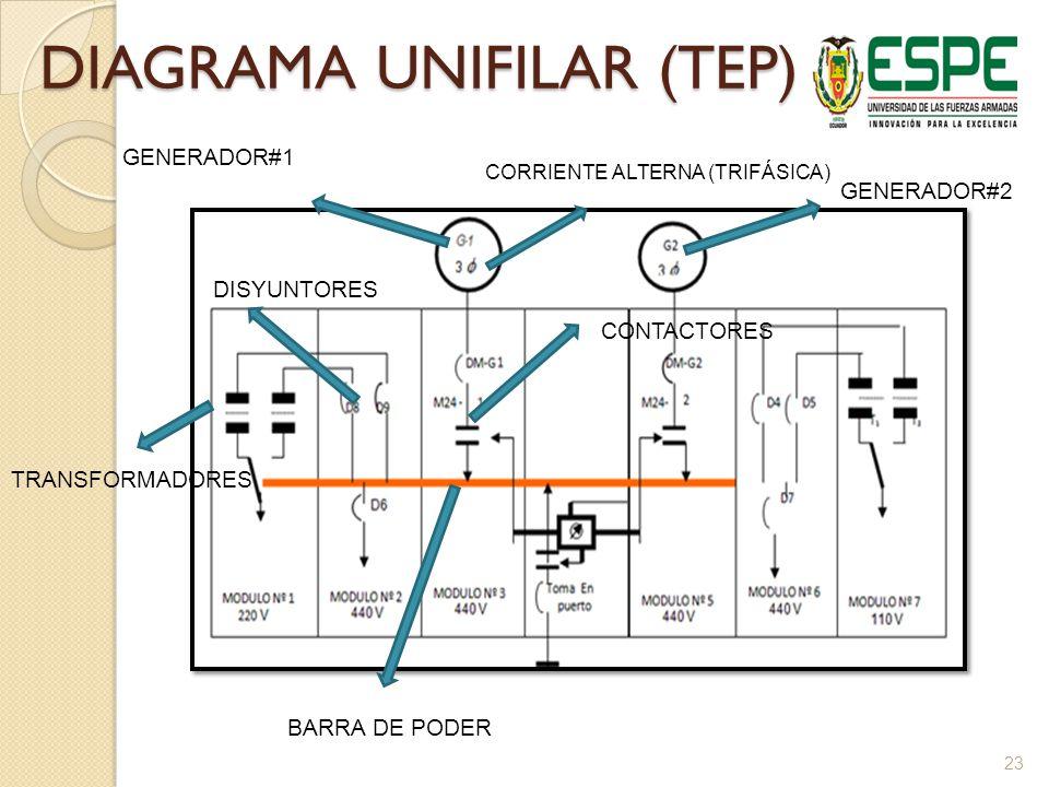 DIAGRAMA UNIFILAR (TEP) 23 GENERADOR#2 GENERADOR#1 CORRIENTE ALTERNA (TRIFÁSICA) TRANSFORMADORES DISYUNTORES CONTACTORES BARRA DE PODER