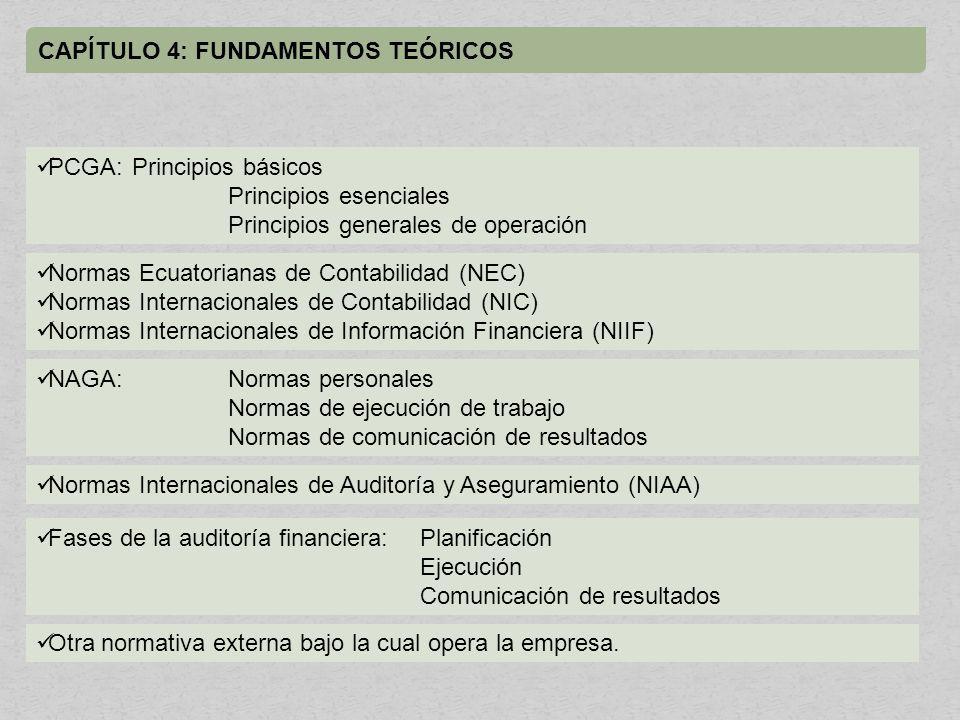 CAPÍTULO 4: FUNDAMENTOS TEÓRICOS PCGA: Principios básicos Principios esenciales Principios generales de operación NAGA:Normas personales Normas de ejecución de trabajo Normas de comunicación de resultados Normas Ecuatorianas de Contabilidad (NEC) Normas Internacionales de Contabilidad (NIC) Normas Internacionales de Información Financiera (NIIF) Normas Internacionales de Auditoría y Aseguramiento (NIAA) Fases de la auditoría financiera:Planificación Ejecución Comunicación de resultados Otra normativa externa bajo la cual opera la empresa.