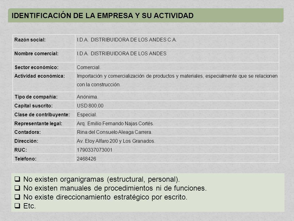 IDENTIFICACIÓN DE LA EMPRESA Y SU ACTIVIDAD Razón social:I.D.A.