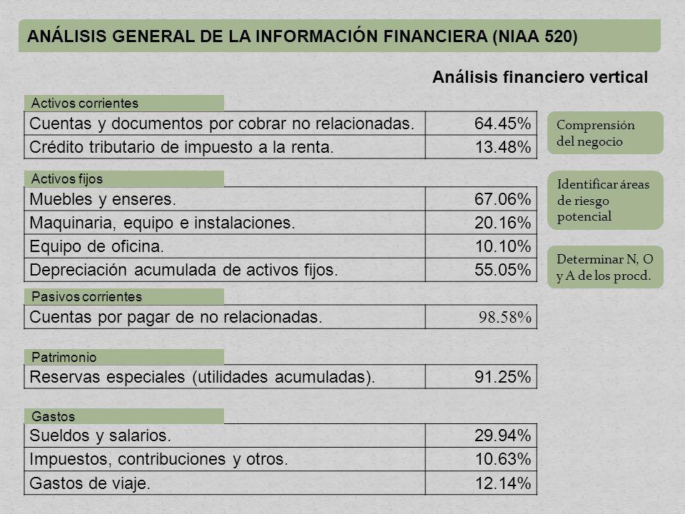 ANÁLISIS GENERAL DE LA INFORMACIÓN FINANCIERA (NIAA 520) Análisis financiero vertical Cuentas y documentos por cobrar no relacionadas.64.45% Crédito tributario de impuesto a la renta.13.48% Muebles y enseres.67.06% Maquinaria, equipo e instalaciones.20.16% Equipo de oficina.10.10% Depreciación acumulada de activos fijos.55.05% Cuentas por pagar de no relacionadas.