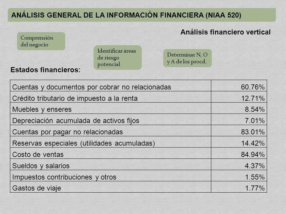 ANÁLISIS GENERAL DE LA INFORMACIÓN FINANCIERA (NIAA 520) Cuentas y documentos por cobrar no relacionadas60.76% Crédito tributario de impuesto a la renta12.71% Muebles y enseres8.54% Depreciación acumulada de activos fijos7.01% Cuentas por pagar no relacionadas83.01% Reservas especiales (utilidades acumuladas)14.42% Costo de ventas84.94% Sueldos y salarios4.37% Impuestos contribuciones y otros1.55% Gastos de viaje1.77% Estados financieros: Análisis financiero vertical Comprensión del negocio Identificar áreas de riesgo potencial Determinar N, O y A de los procd.