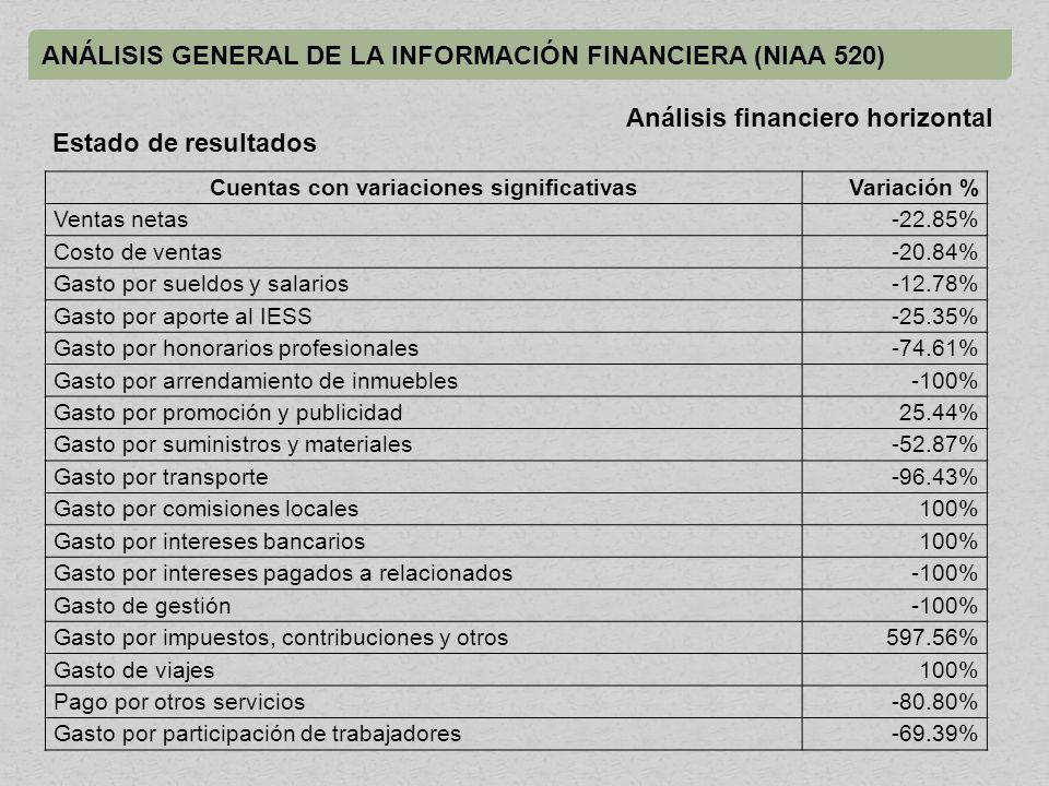 ANÁLISIS GENERAL DE LA INFORMACIÓN FINANCIERA (NIAA 520) Cuentas con variaciones significativasVariación % Ventas netas-22.85% Costo de ventas-20.84% Gasto por sueldos y salarios-12.78% Gasto por aporte al IESS-25.35% Gasto por honorarios profesionales-74.61% Gasto por arrendamiento de inmuebles-100% Gasto por promoción y publicidad25.44% Gasto por suministros y materiales-52.87% Gasto por transporte-96.43% Gasto por comisiones locales100% Gasto por intereses bancarios100% Gasto por intereses pagados a relacionados-100% Gasto de gestión-100% Gasto por impuestos, contribuciones y otros597.56% Gasto de viajes100% Pago por otros servicios-80.80% Gasto por participación de trabajadores-69.39% Análisis financiero horizontal Estado de resultados