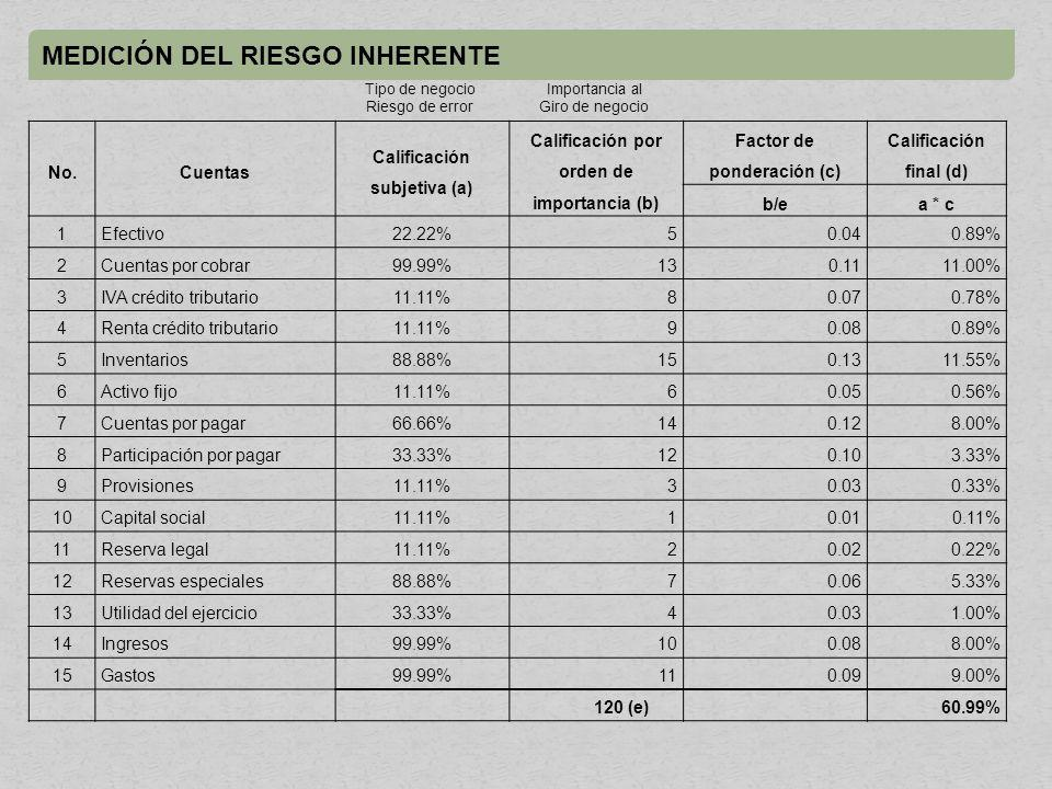 MEDICIÓN DEL RIESGO INHERENTE No.Cuentas Calificación subjetiva (a) Calificación por orden de importancia (b) Factor de ponderación (c) Calificación final (d) b/ea * c 1Efectivo22.22%50.040.89% 2Cuentas por cobrar99.99%130.1111.00% 3IVA crédito tributario11.11%80.070.78% 4Renta crédito tributario11.11%90.080.89% 5Inventarios88.88%150.1311.55% 6Activo fijo11.11%60.050.56% 7Cuentas por pagar66.66%140.128.00% 8Participación por pagar33.33%120.103.33% 9Provisiones11.11%30.030.33% 10Capital social11.11%10.010.11% 11Reserva legal11.11%20.020.22% 12Reservas especiales88.88%70.065.33% 13Utilidad del ejercicio33.33%40.031.00% 14Ingresos99.99%100.088.00% 15Gastos99.99%110.099.00% 120 (e)60.99% Tipo de negocio Riesgo de error Importancia al Giro de negocio