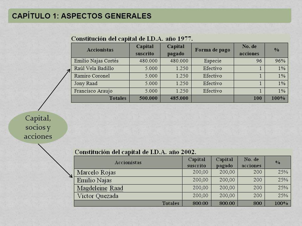 CAPÍTULO 1: ASPECTOS GENERALES Capital, socios y acciones