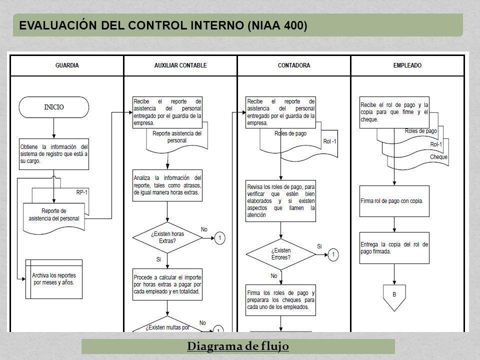 EVALUACIÓN DEL CONTROL INTERNO (NIAA 400) Diagrama de flujo