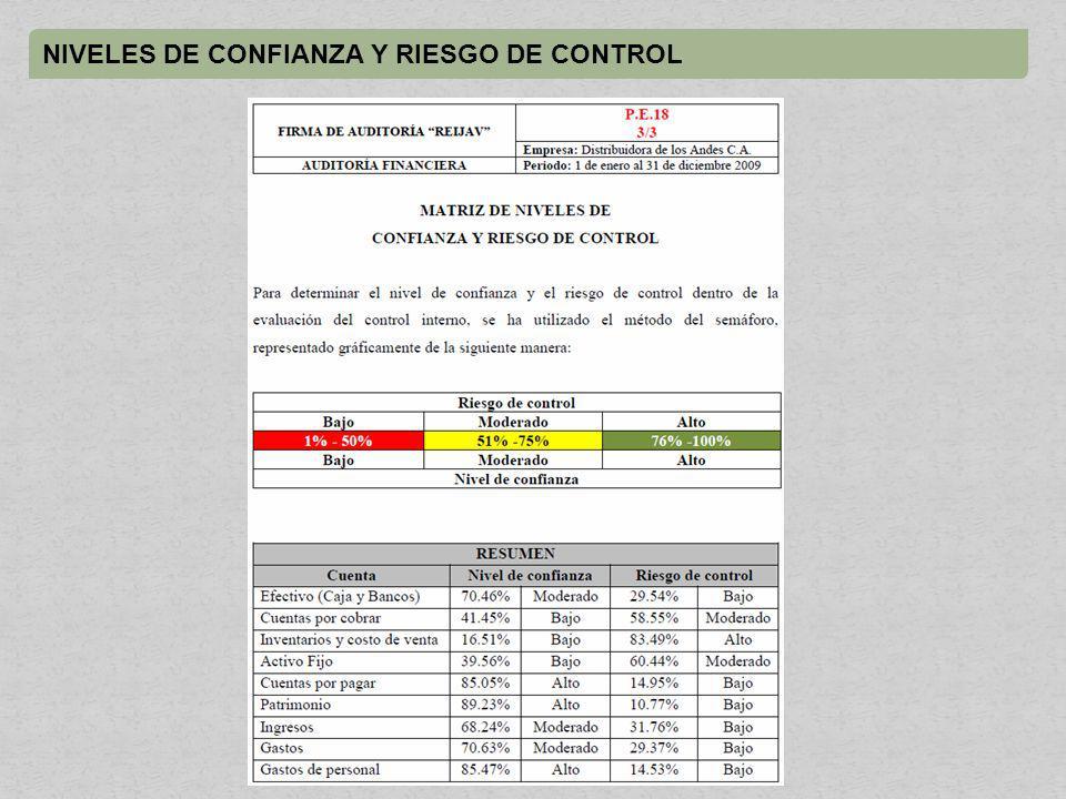 NIVELES DE CONFIANZA Y RIESGO DE CONTROL