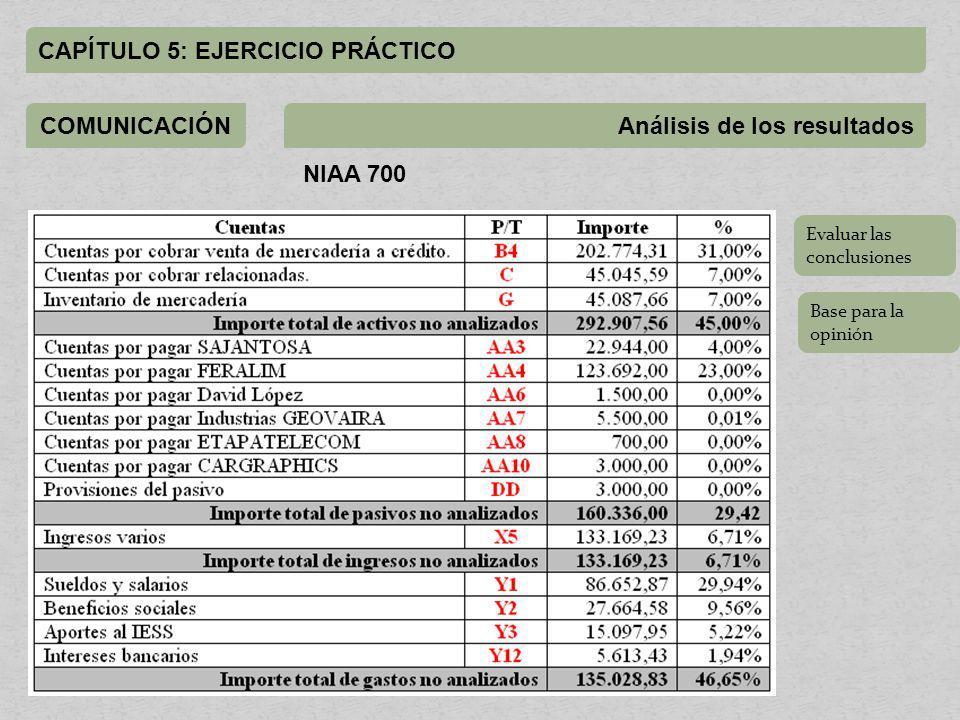 CAPÍTULO 5: EJERCICIO PRÁCTICO COMUNICACIÓNAnálisis de los resultados NIAA 700 Evaluar las conclusiones Base para la opinión