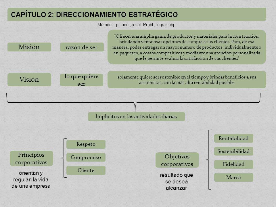 CAPÍTULO 2: DIRECCIONAMIENTO ESTRATÉGICO Estrategias empresariales Corporativas Competitivas Operativas Productos de calidad.Financiamiento directo.