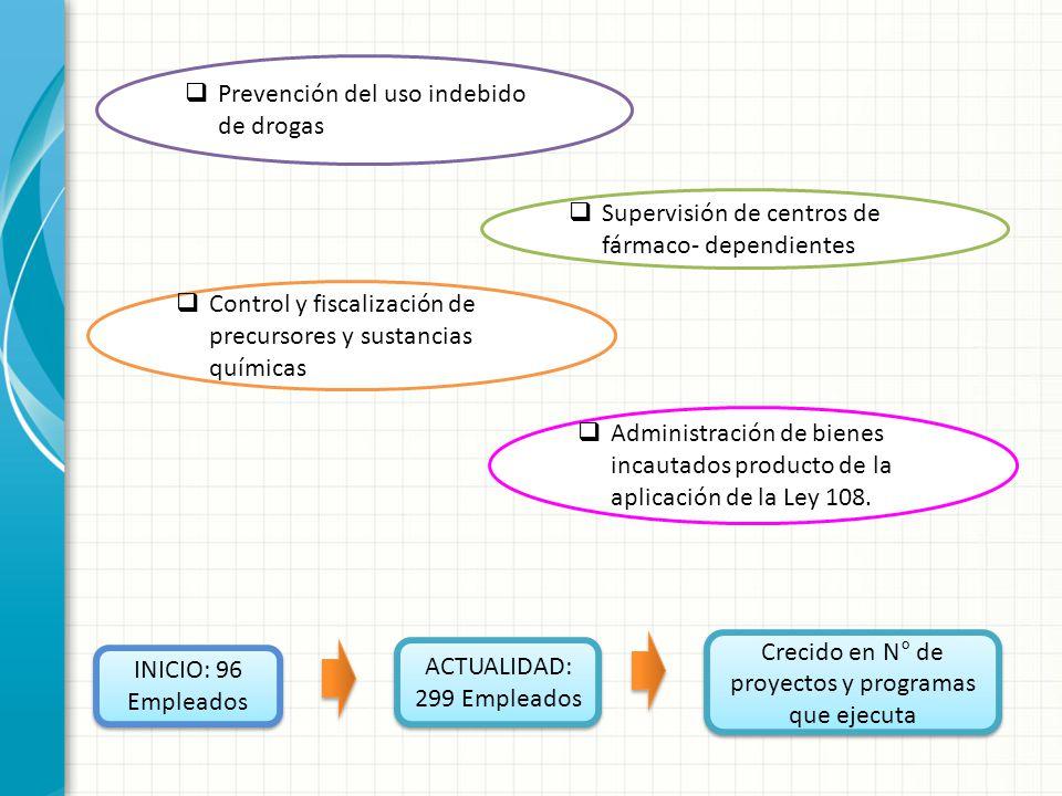 Prevención del uso indebido de drogas Supervisión de centros de fármaco- dependientes Control y fiscalización de precursores y sustancias químicas Adm