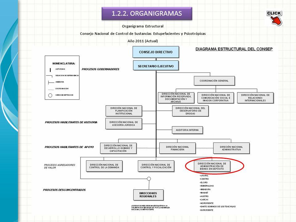 1.2.2. ORGANIGRAMAS Organigrama Estructural Consejo Nacional de Control de Sustancias Estupefacientes y Psicotrópicas Año 2011 (Actual)