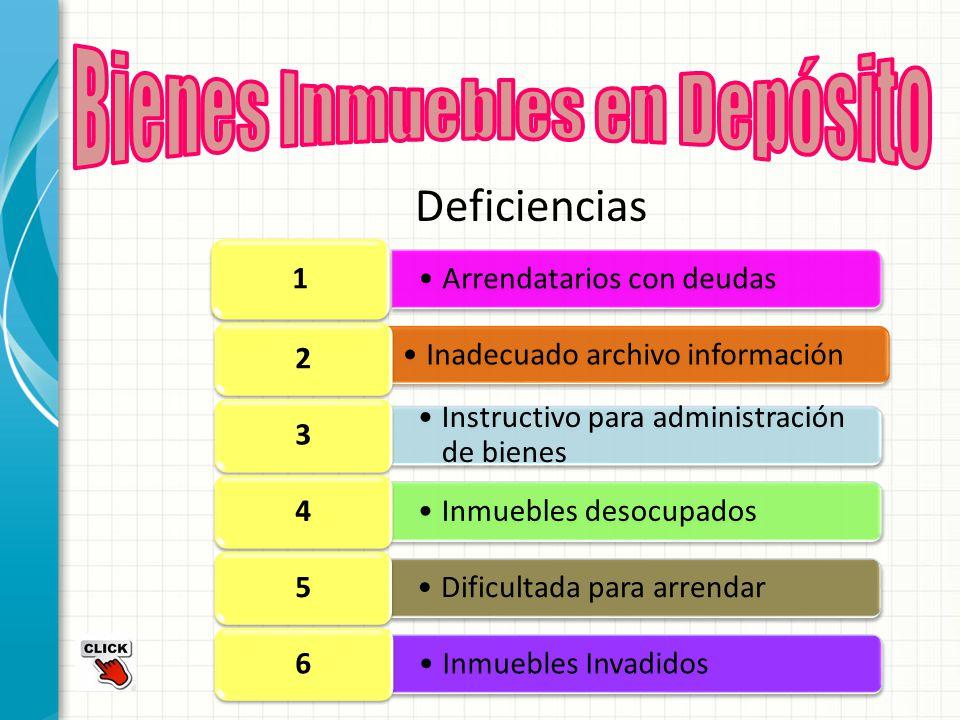 Deficiencias Arrendatarios con deudas 1 Inadecuado archivo información 2 Instructivo para administración de bienes 3 Inmuebles desocupados 4 Dificulta