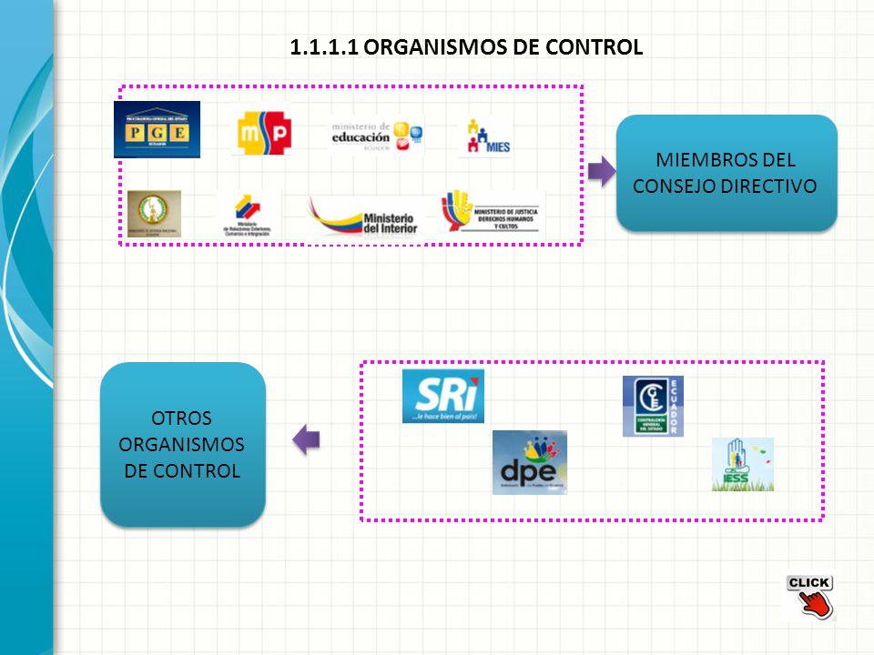 1.1.1.1 ORGANISMOS DE CONTROL MIEMBROS DEL CONSEJO DIRECTIVO OTROS ORGANISMOS DE CONTROL