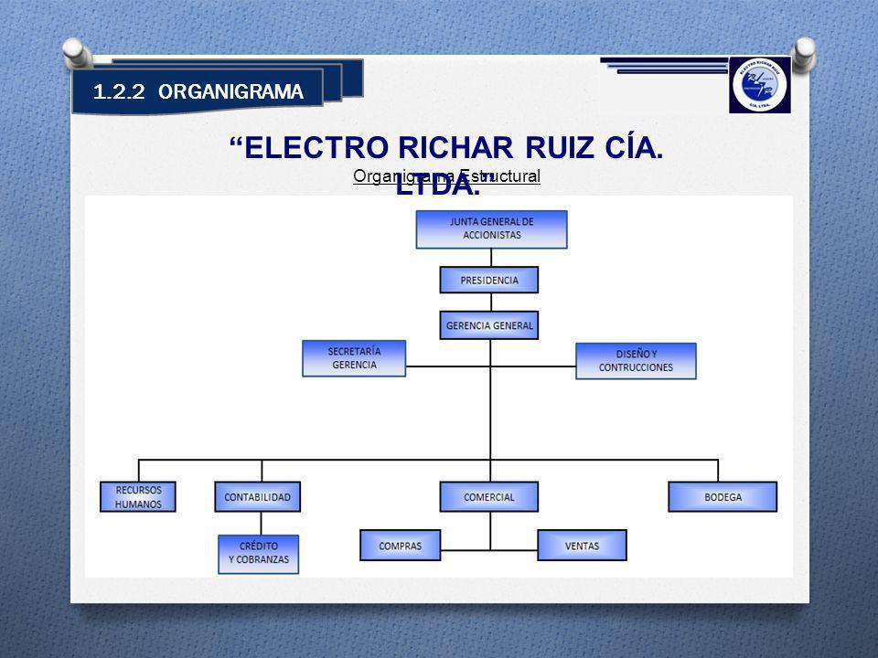 1.2.2 ORGANIGRAMA Organigrama Estructural ELECTRO RICHAR RUIZ CÍA. LTDA.