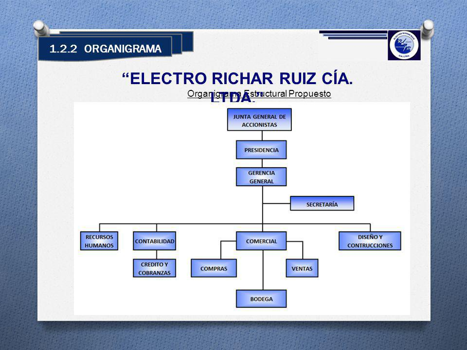 1.2.2 ORGANIGRAMA Organigrama Estructural Propuesto ELECTRO RICHAR RUIZ CÍA. LTDA.