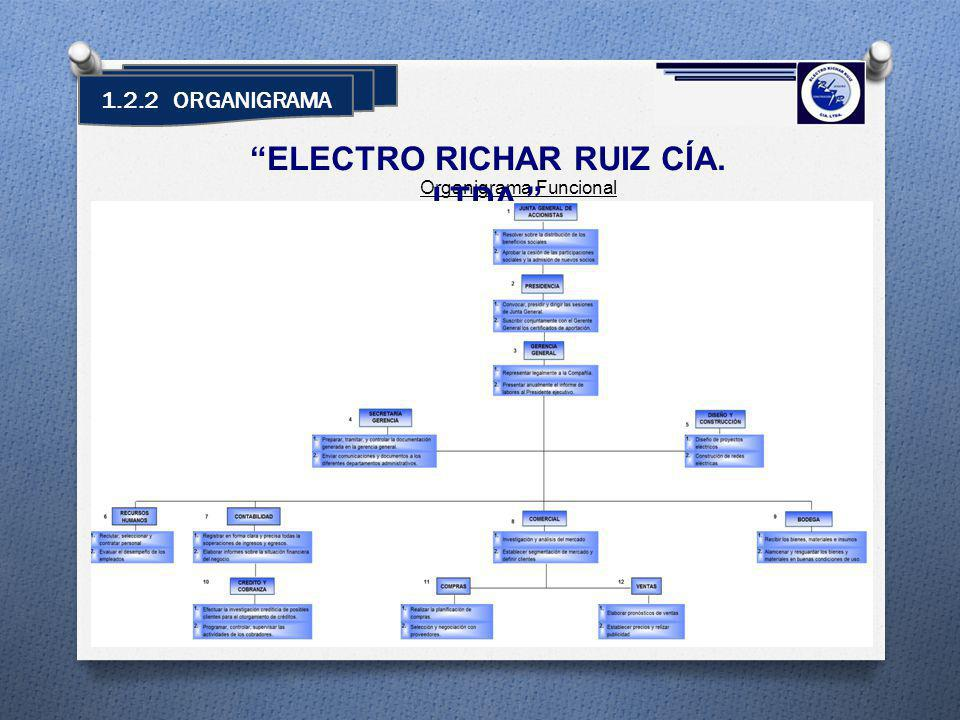 1.2.2 ORGANIGRAMA Organigrama Funcional ELECTRO RICHAR RUIZ CÍA. LTDA.