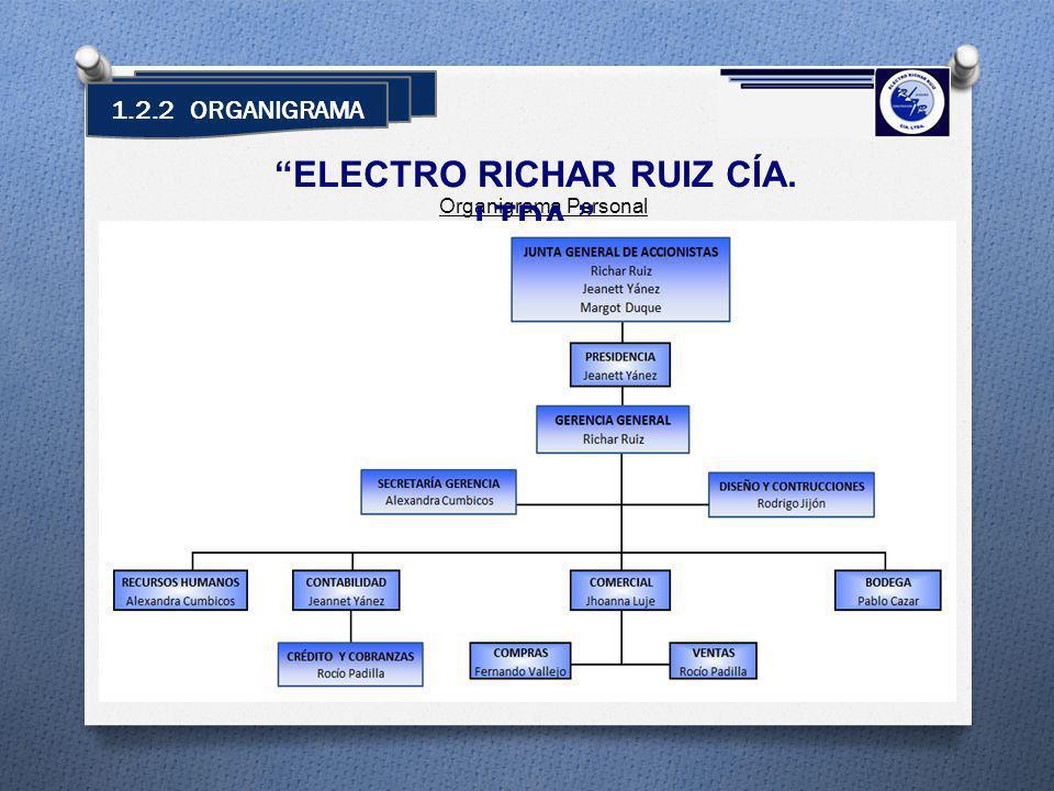 1.2.2 ORGANIGRAMA Organigrama Personal ELECTRO RICHAR RUIZ CÍA. LTDA.