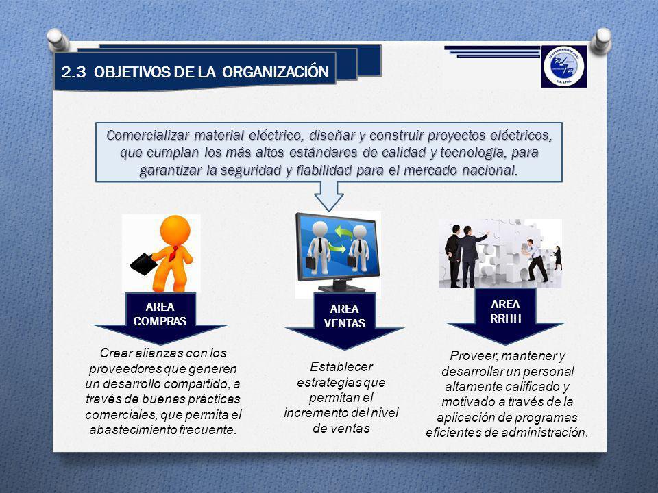 2.3 OBJETIVOS DE LA ORGANIZACIÓN Crear alianzas con los proveedores que generen un desarrollo compartido, a través de buenas prácticas comerciales, qu