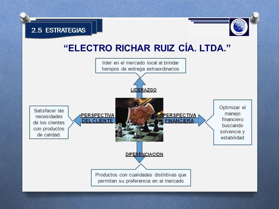 2.5 ESTRATEGIAS ELECTRO RICHAR RUIZ CÍA. LTDA. PERSPECTIVA FINANCIERA PERSPECTIVA DEL CLIENTE DIFERENCIACIÓN LIDERAZGO Satisfacer las necesidades de l
