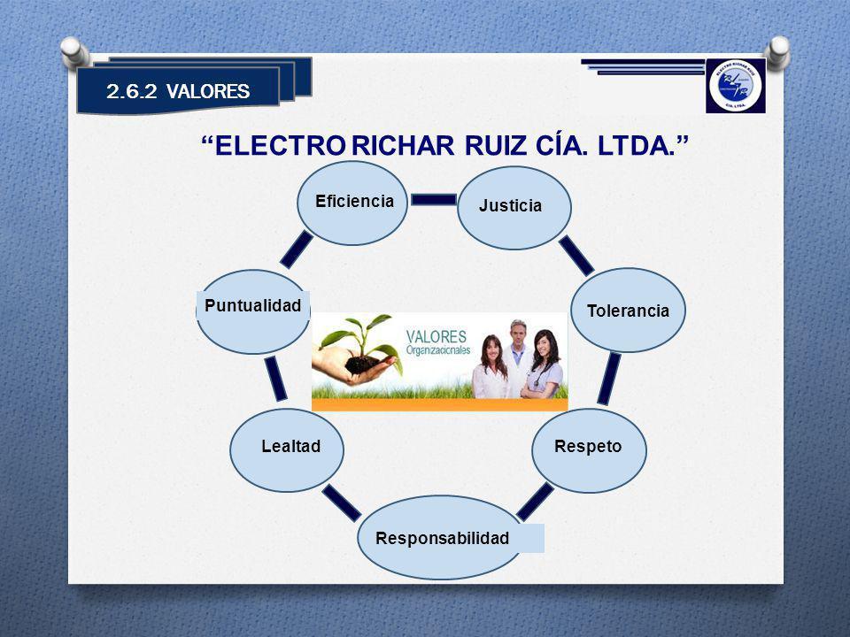 2.6.2 VALORES ELECTRO RICHAR RUIZ CÍA. LTDA. Justicia Responsabilidad Tolerancia RespetoLealtad Puntualidad Eficiencia