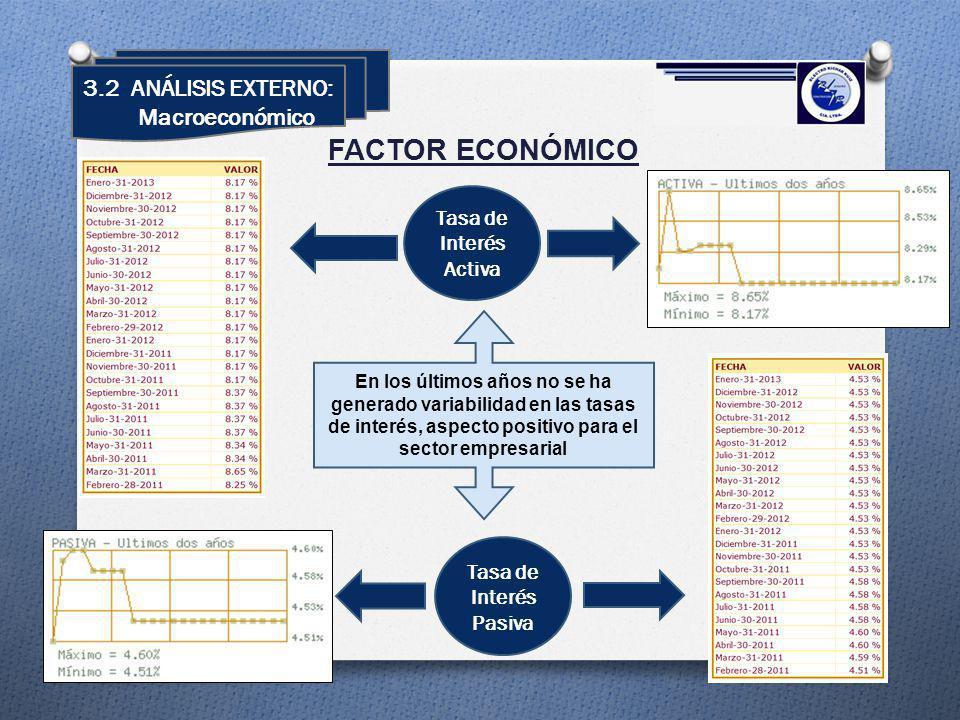 FACTOR ECONÓMICO Tasa de Interés Pasiva Tasa de Interés Activa En los últimos años no se ha generado variabilidad en las tasas de interés, aspecto pos