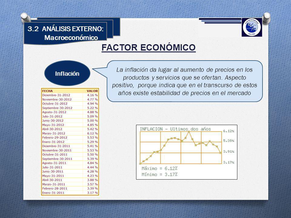 FACTOR ECONÓMICO Inflación La inflación da lugar al aumento de precios en los productos y servicios que se ofertan. Aspecto positivo, porque indica qu