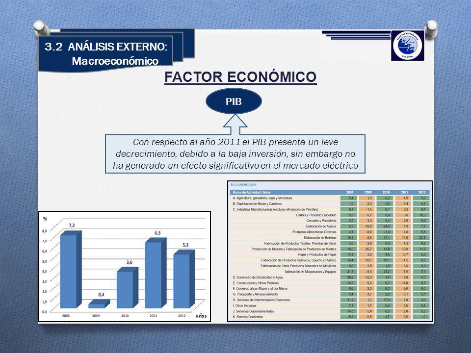3.2 ANÁLISIS EXTERNO: Macroeconómico FACTOR ECONÓMICO PIB Con respecto al año 2011 el PIB presenta un leve decrecimiento, debido a la baja inversión,