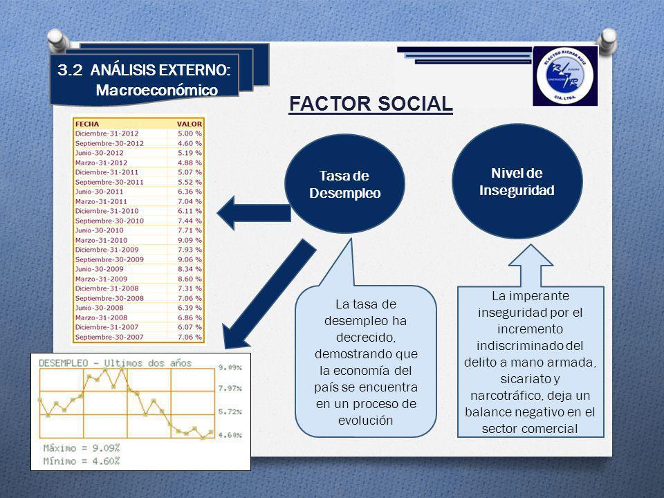 FACTOR SOCIAL Nivel de Inseguridad Tasa de Desempleo 3.2 ANÁLISIS EXTERNO: Macroeconómico La imperante inseguridad por el incremento indiscriminado de