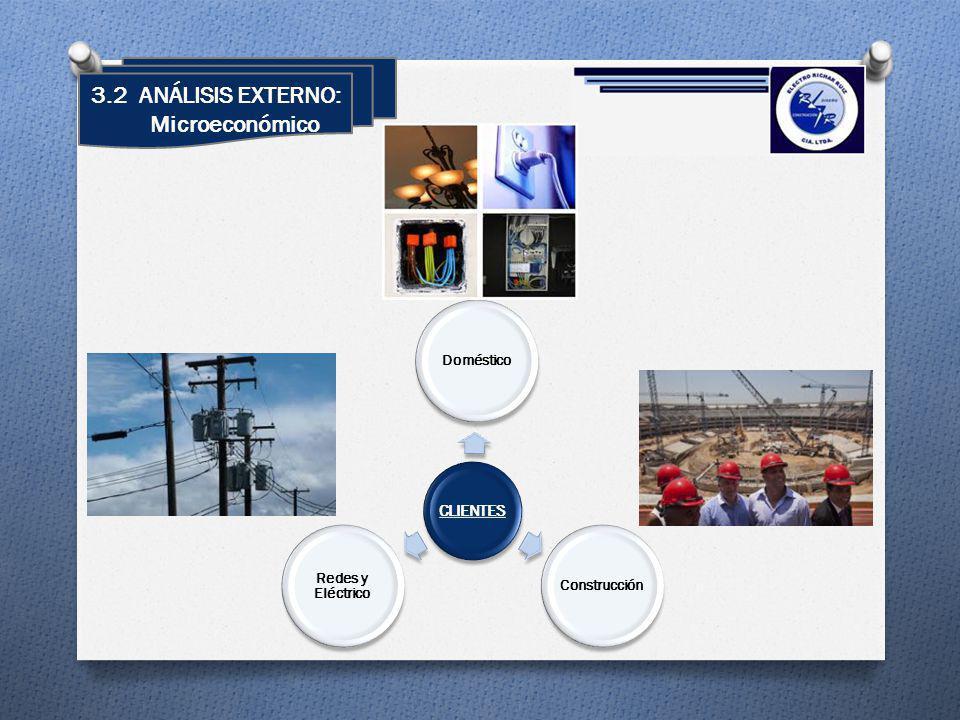 3.2 ANÁLISIS EXTERNO: Microeconómico CLIENTES DomésticoConstrucción Redes y Eléctrico